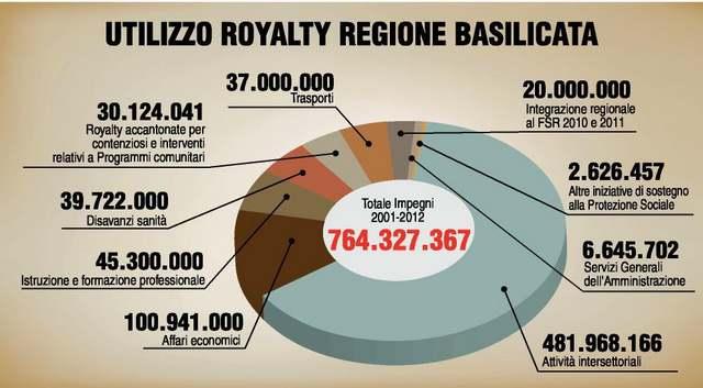 grafico Gazzetta del Mezzogiorno del 3 mag 14