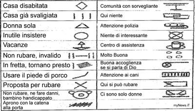 simboli furti abitazioni